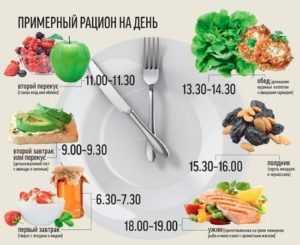 Белковые продукты для похудения (список и таблица). Меню блюд
