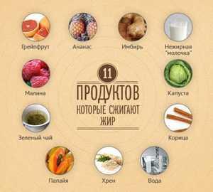 Список продуктов разрешенных при похудении
